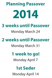 Important dates leading up to Passover